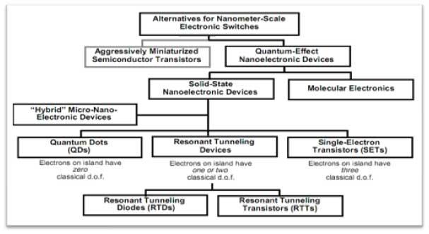 NANOELECTRONIC DEVICES PDF
